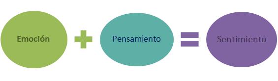 http://www.orientanova.com/wp-content/uploads/2015/02/emoci%C3%B3n-pensamiento-sentimiento.png