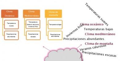 Organizar la información estudiando OrientaNova