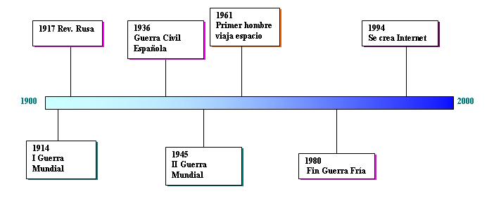 linea temporal técnica estudio OrientaNova