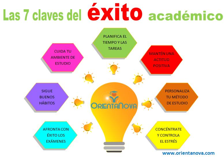 Aprender a Estudiar. Las 7 Claves del Éxito Académico.